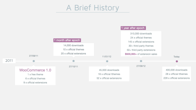 A Brief History of WooCommerce